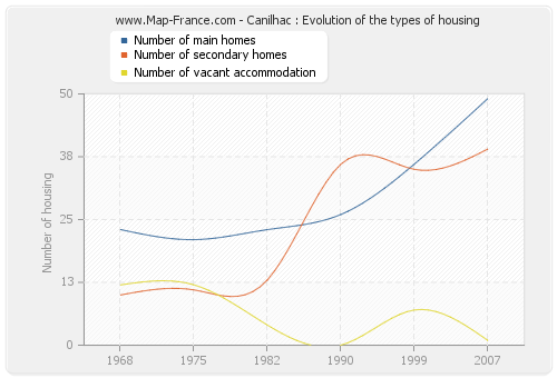 Canilhac : Evolution of the types of housing