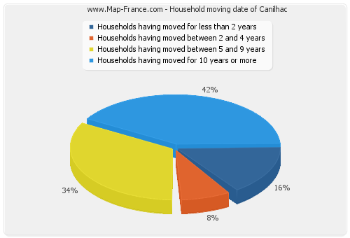 Household moving date of Canilhac