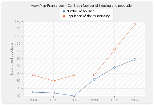 Canilhac : Number of housing and population
