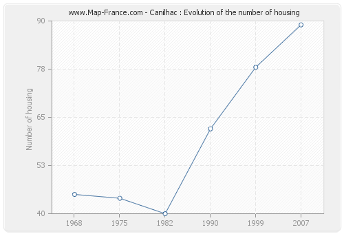 Canilhac : Evolution of the number of housing