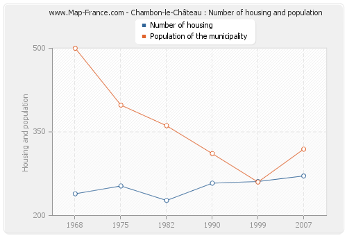 Chambon-le-Château : Number of housing and population