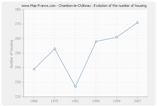Chambon-le-Château : Evolution of the number of housing