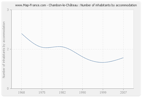 Chambon-le-Château : Number of inhabitants by accommodation