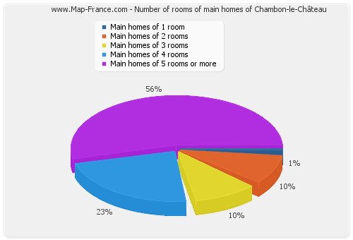 Number of rooms of main homes of Chambon-le-Château