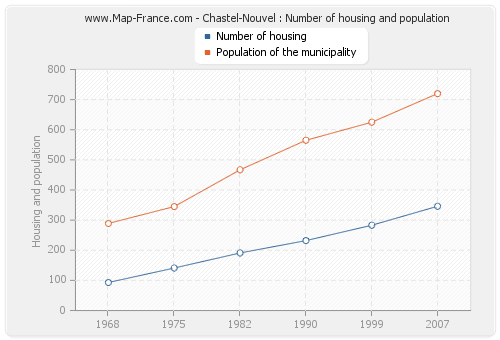Chastel-Nouvel : Number of housing and population