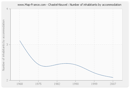 Chastel-Nouvel : Number of inhabitants by accommodation