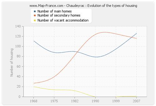 Chaudeyrac : Evolution of the types of housing