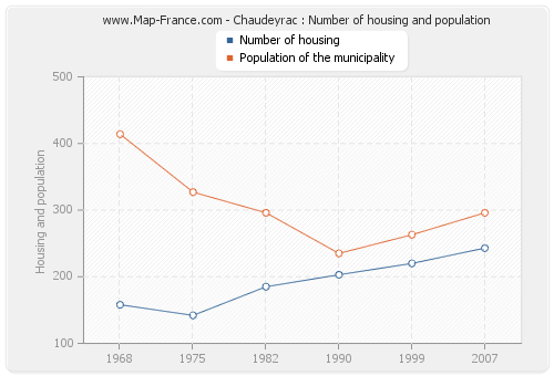 Chaudeyrac : Number of housing and population