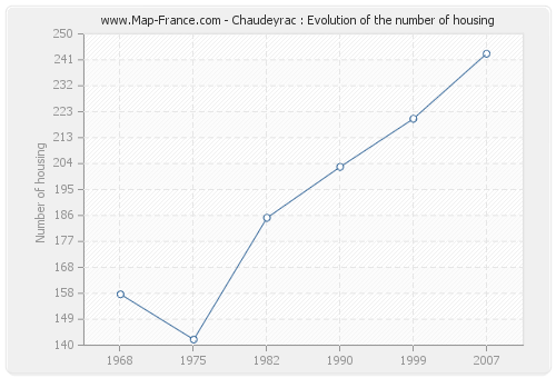 Chaudeyrac : Evolution of the number of housing