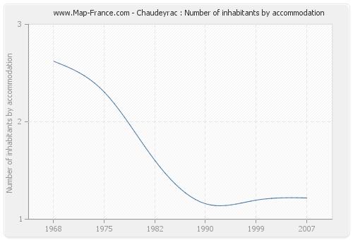Chaudeyrac : Number of inhabitants by accommodation