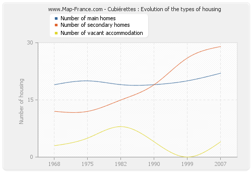 Cubiérettes : Evolution of the types of housing