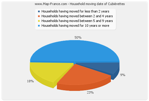 Household moving date of Cubiérettes