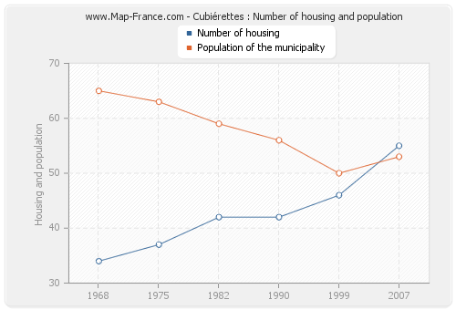 Cubiérettes : Number of housing and population
