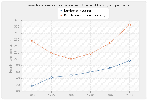 Esclanèdes : Number of housing and population