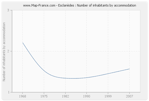 Esclanèdes : Number of inhabitants by accommodation