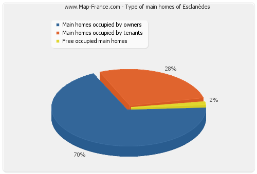 Type of main homes of Esclanèdes