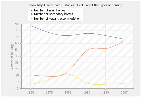 Estables : Evolution of the types of housing