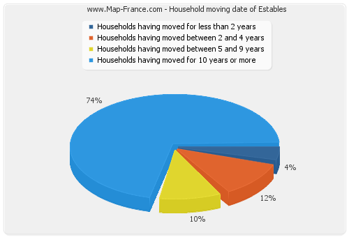 Household moving date of Estables