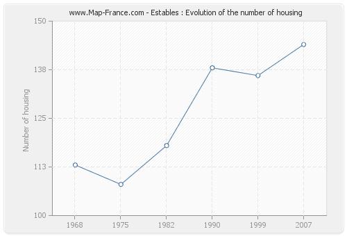 Estables : Evolution of the number of housing