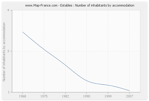 Estables : Number of inhabitants by accommodation