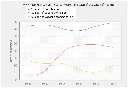 Fau-de-Peyre : Evolution of the types of housing