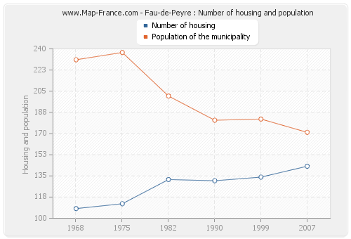 Fau-de-Peyre : Number of housing and population