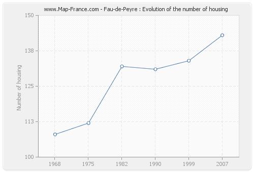 Fau-de-Peyre : Evolution of the number of housing