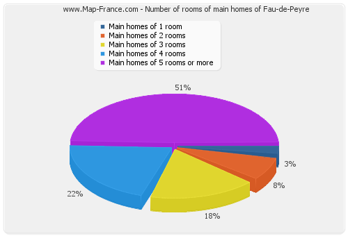 Number of rooms of main homes of Fau-de-Peyre