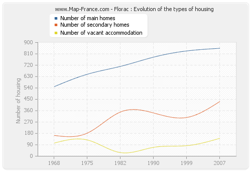 Florac : Evolution of the types of housing