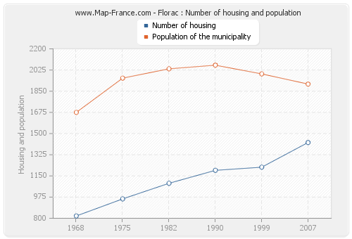 Florac : Number of housing and population