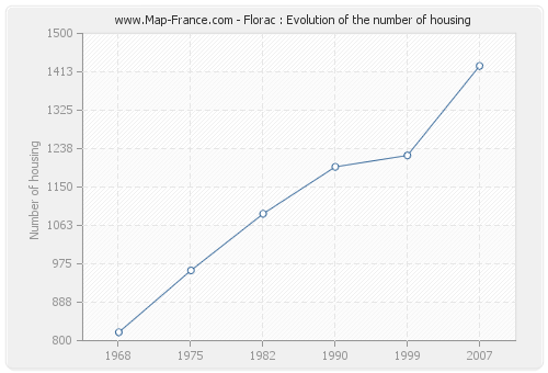 Florac : Evolution of the number of housing