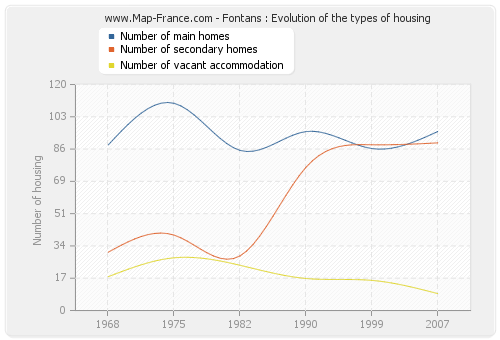 Fontans : Evolution of the types of housing