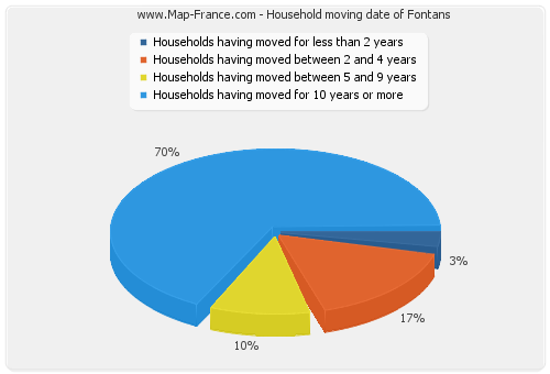 Household moving date of Fontans