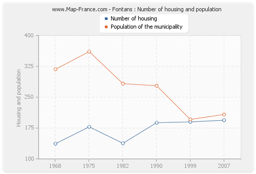 Fontans : Number of housing and population