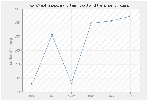 Fontans : Evolution of the number of housing