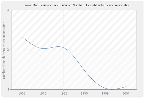 Fontans : Number of inhabitants by accommodation