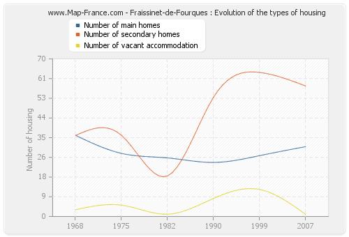 Fraissinet-de-Fourques : Evolution of the types of housing