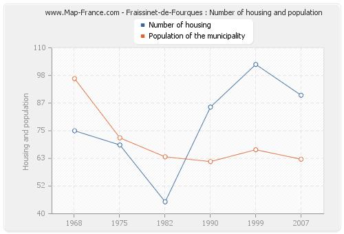 Fraissinet-de-Fourques : Number of housing and population