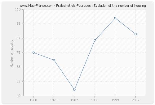 Fraissinet-de-Fourques : Evolution of the number of housing