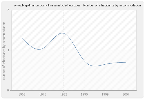 Fraissinet-de-Fourques : Number of inhabitants by accommodation