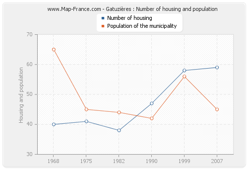 Gatuzières : Number of housing and population