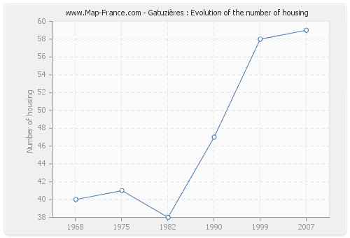 Gatuzières : Evolution of the number of housing