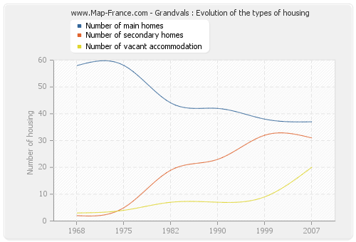 Grandvals : Evolution of the types of housing
