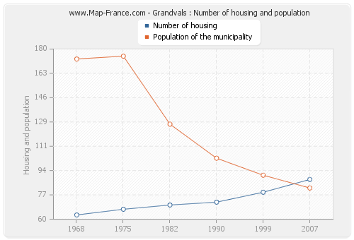 Grandvals : Number of housing and population