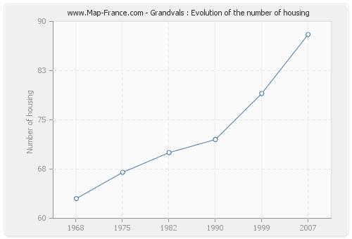 Grandvals : Evolution of the number of housing