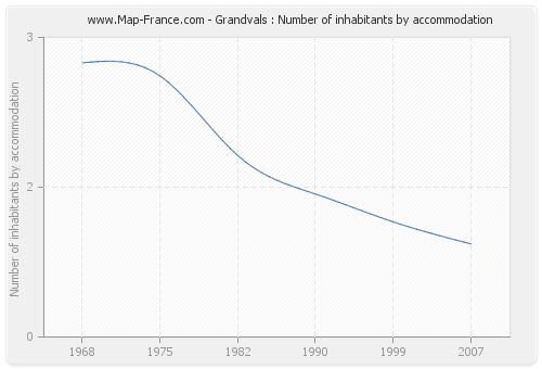Grandvals : Number of inhabitants by accommodation