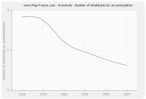 Grandvals : Number of inhabitants by accommodation