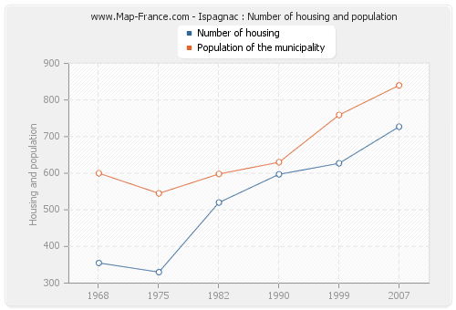 Ispagnac : Number of housing and population
