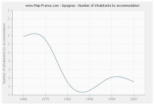 Ispagnac : Number of inhabitants by accommodation