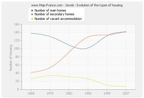 Javols : Evolution of the types of housing